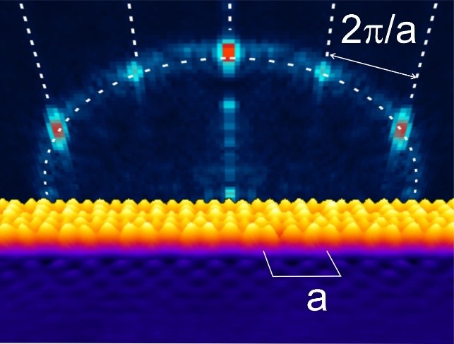 Quantum nanoconfinement effects observed without confinement